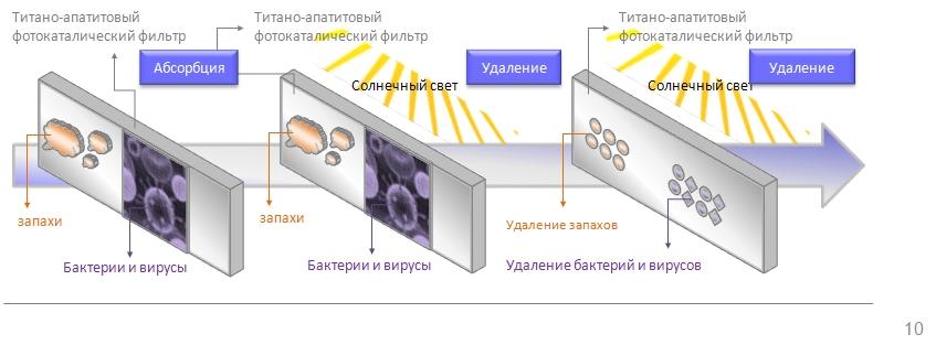 Daikin ftxb rxb система фильтрации воздуха